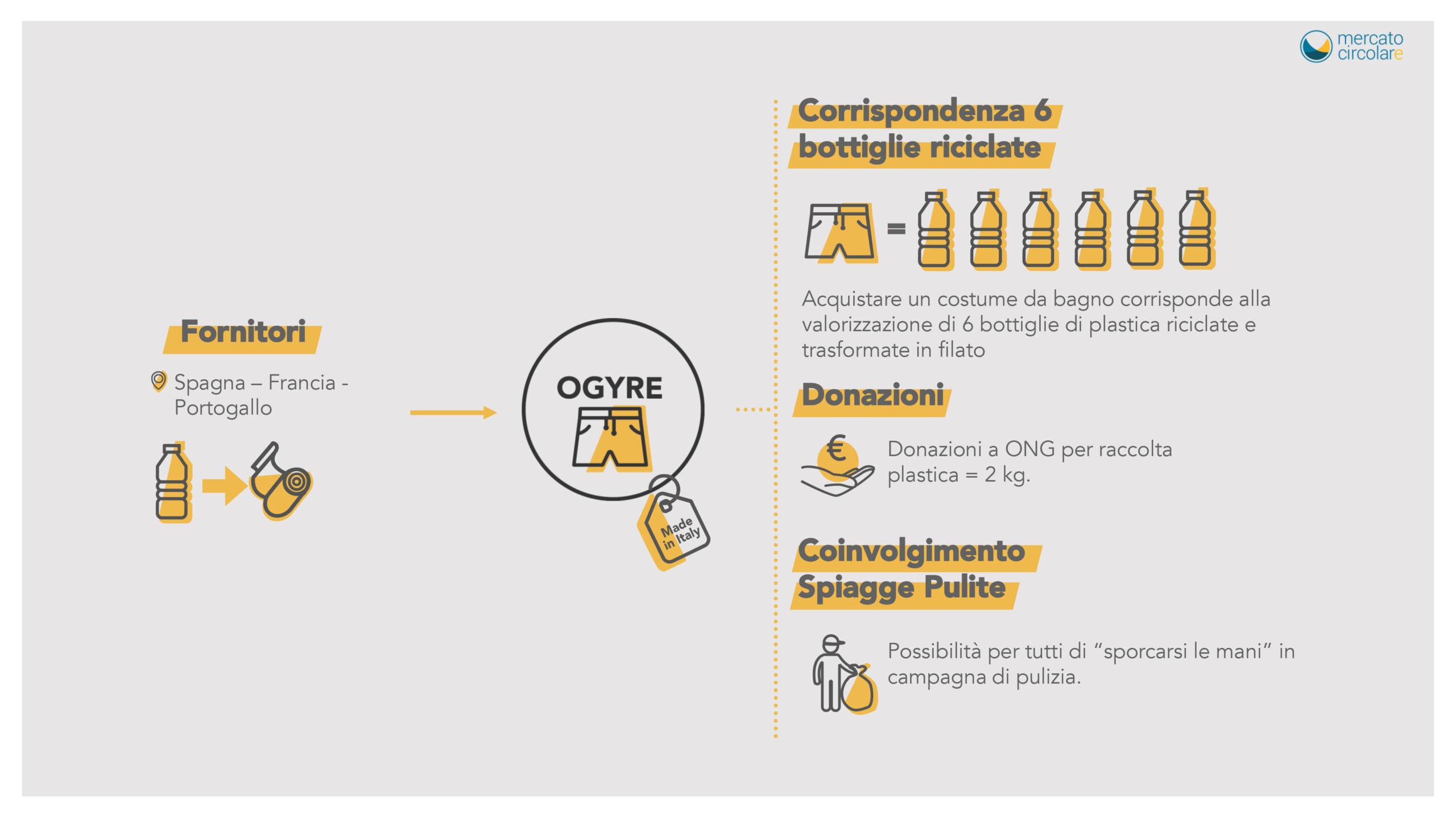 Acquistare un costume da bagno da Ogyre corrisponde alla valorizzazione di 6 bottiglie di plastica riciclata